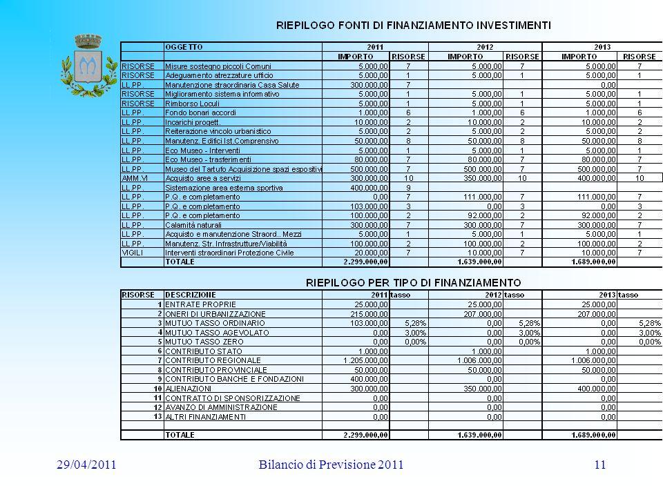 29/04/2011Bilancio di Previsione 201111