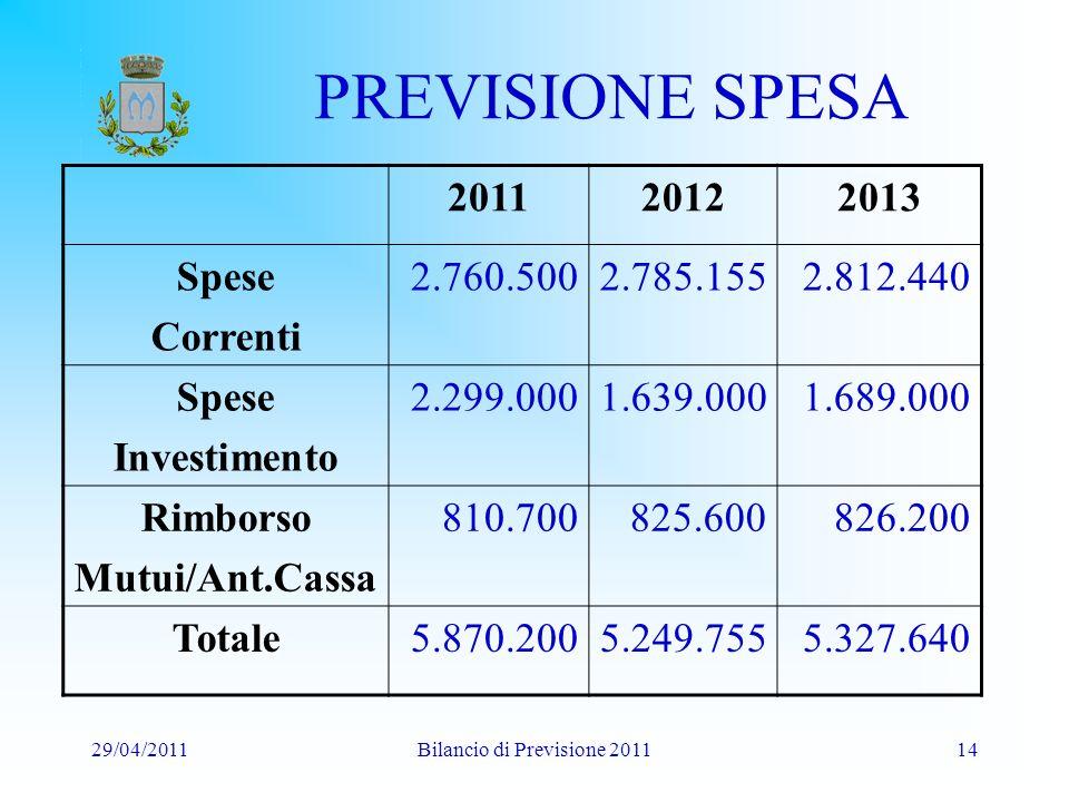 29/04/2011Bilancio di Previsione 201114 PREVISIONE SPESA 201120122013 Spese Correnti 2.760.5002.785.1552.812.440 Spese Investimento 2.299.0001.639.0001.689.000 Rimborso Mutui/Ant.Cassa 810.700825.600826.200 Totale5.870.2005.249.7555.327.640