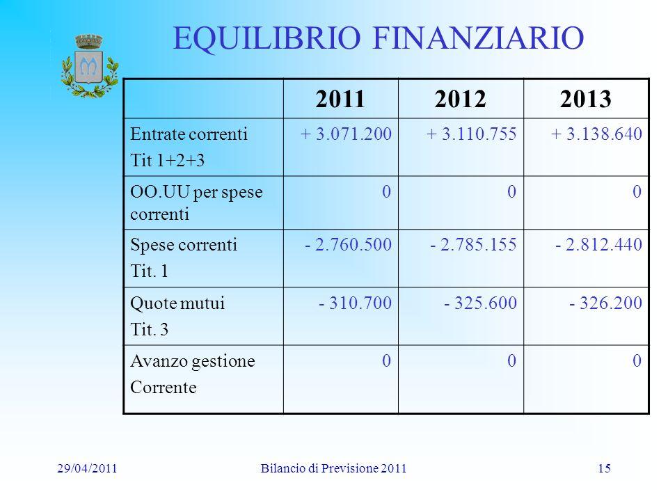 29/04/2011Bilancio di Previsione 201115 EQUILIBRIO FINANZIARIO 201120122013 Entrate correnti Tit 1+2+3 + 3.071.200+ 3.110.755+ 3.138.640 OO.UU per spese correnti 000 Spese correnti Tit.