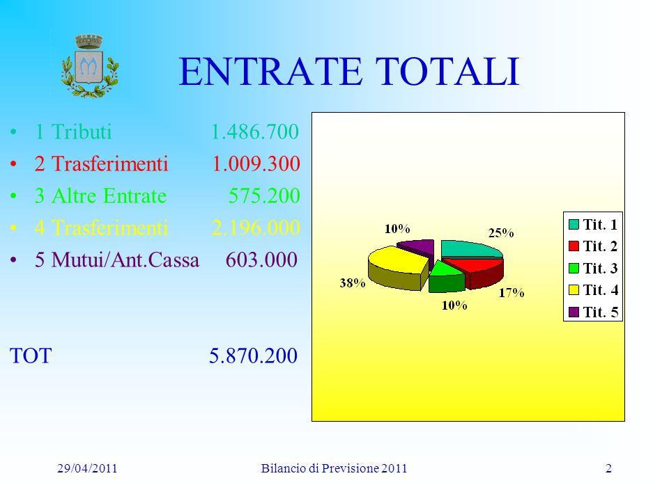 29/04/2011Bilancio di Previsione 201113 PREVISIONE ENTRATA 201120122013 Imposte/Tasse 1.486.7001.532.6951.556.440 Trasferimenti 1.009.300995.000985.000 Extratributarie 575.200583.060597.200 Contr.Straord.