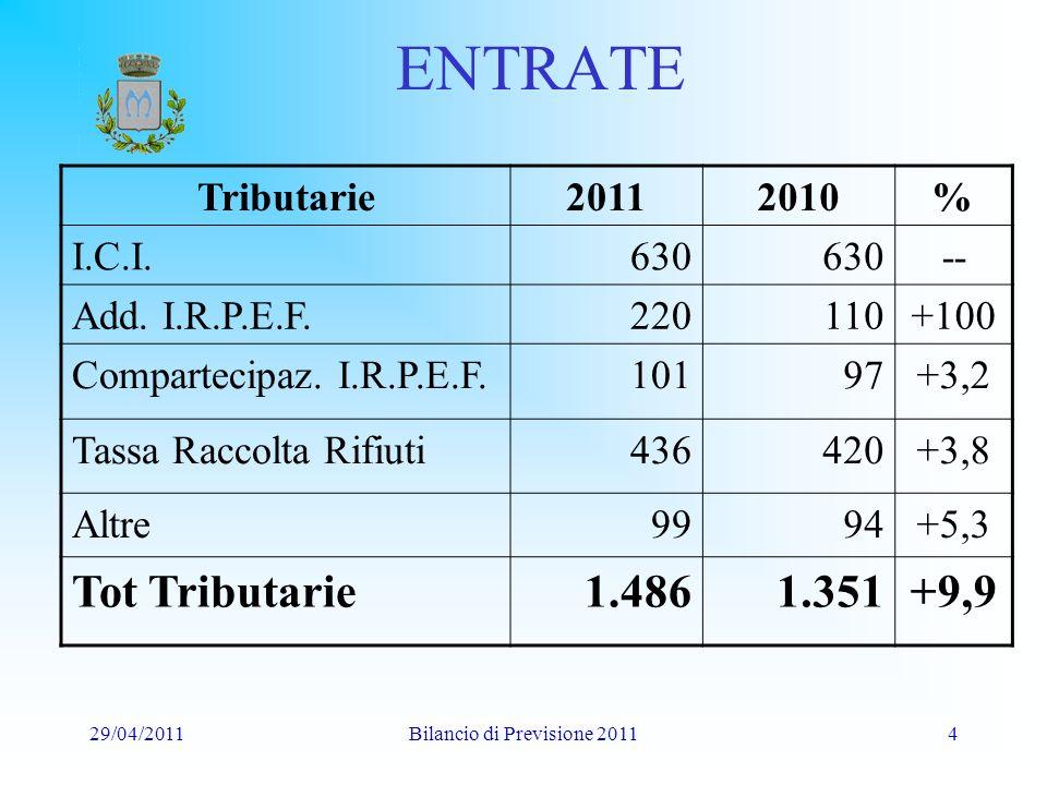 29/04/2011Bilancio di Previsione 20115 SPESE TOTALI 1 Correnti 2.760.500 2 Investimenti 2.299.000 3 Mutui/Ant.