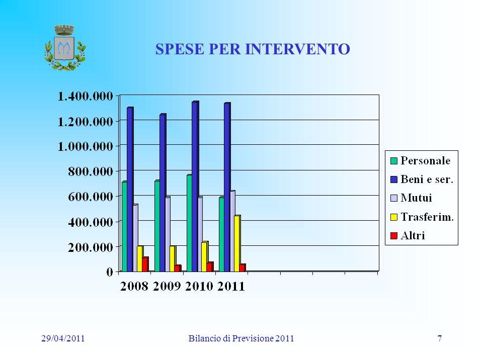 29/04/2011Bilancio di Previsione 20117 SPESE PER INTERVENTO