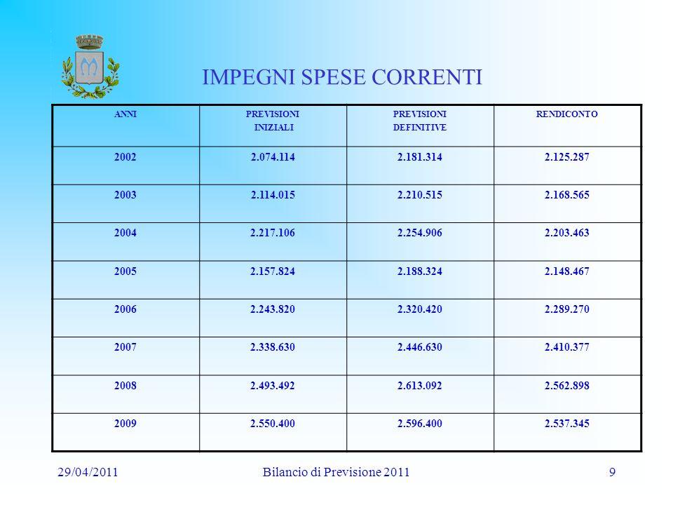 29/04/2011Bilancio di Previsione 201110 Investimenti
