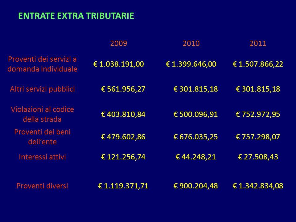 200920102011 Proventi dei servizi a domanda individuale 1.038.191,00 1.399.646,00 1.507.866,22 Altri servizi pubblici 561.956,27 301.815,18 Violazioni