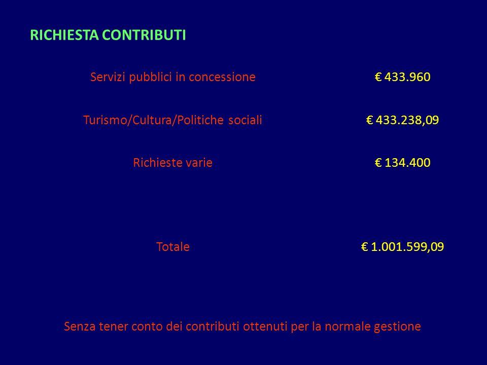 Servizi pubblici in concessione 433.960 Turismo/Cultura/Politiche sociali 433.238,09 Richieste varie 134.400 Totale 1.001.599,09 Senza tener conto dei