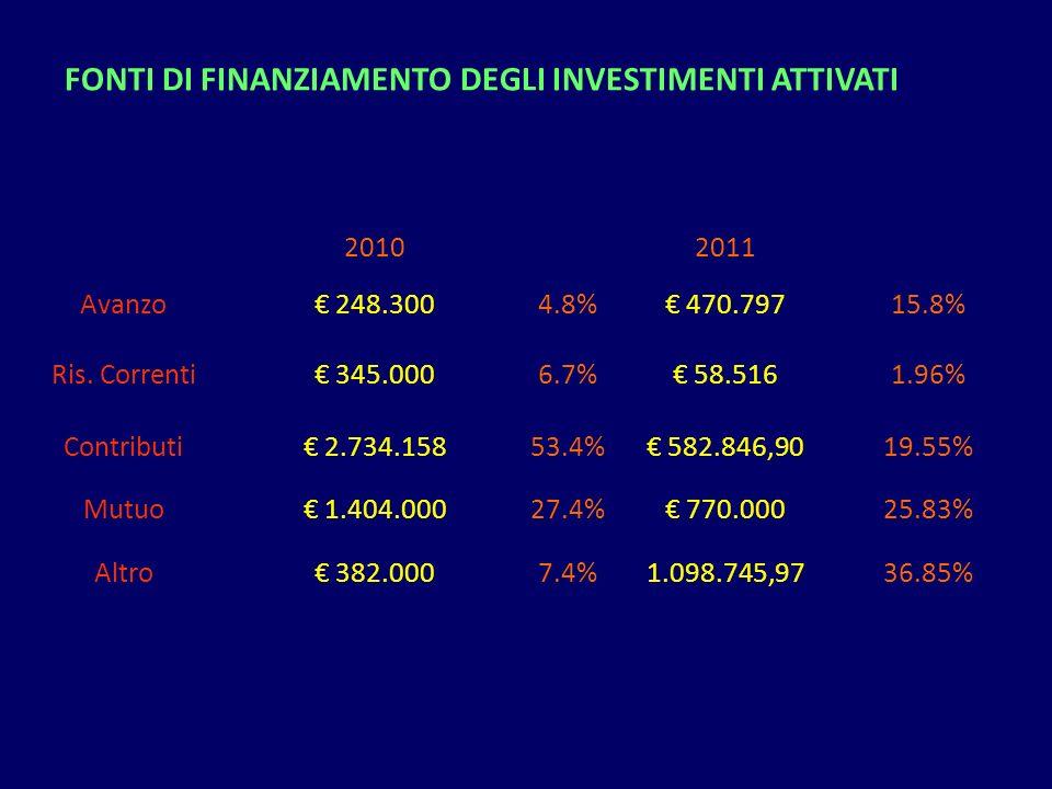 20102011 Avanzo 248.3004.8% 470.79715.8% Ris. Correnti 345.0006.7% 58.5161.96% Contributi 2.734.15853.4% 582.846,9019.55% Mutuo 1.404.00027.4% 770.000