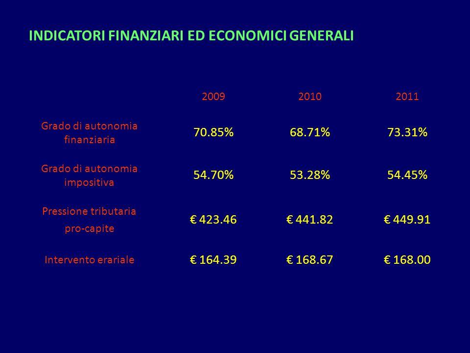 INDICATORI FINANZIARI ED ECONOMICI GENERALI 200920102011 Grado di autonomia finanziaria 70.85%68.71%73.31% Grado di autonomia impositiva 54.70%53.28%5