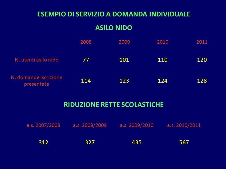 2008200920102011 N. utenti asilo nido 77101110120 N. domande iscrizione presentate 114123124128 ESEMPIO DI SERVIZIO A DOMANDA INDIVIDUALE ASILO NIDO R