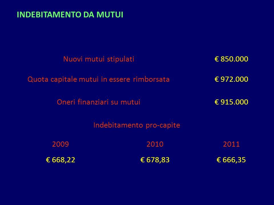 Nuovi mutui stipulati 850.000 Quota capitale mutui in essere rimborsata 972.000 Oneri finanziari su mutui 915.000 Indebitamento pro-capite 20092010201