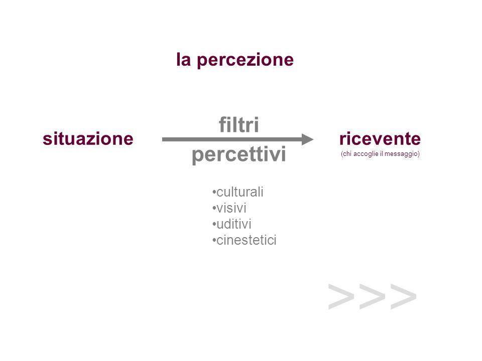 filtri percettivi ricevente (chi accoglie il messaggio) situazione culturali visivi uditivi cinestetici la percezione