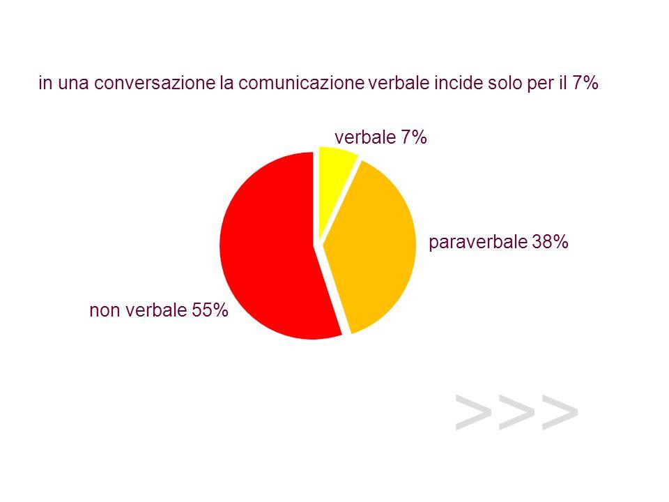 >>> verbale 7% non verbale 55% paraverbale 38% in una conversazione la comunicazione verbale incide solo per il 7%