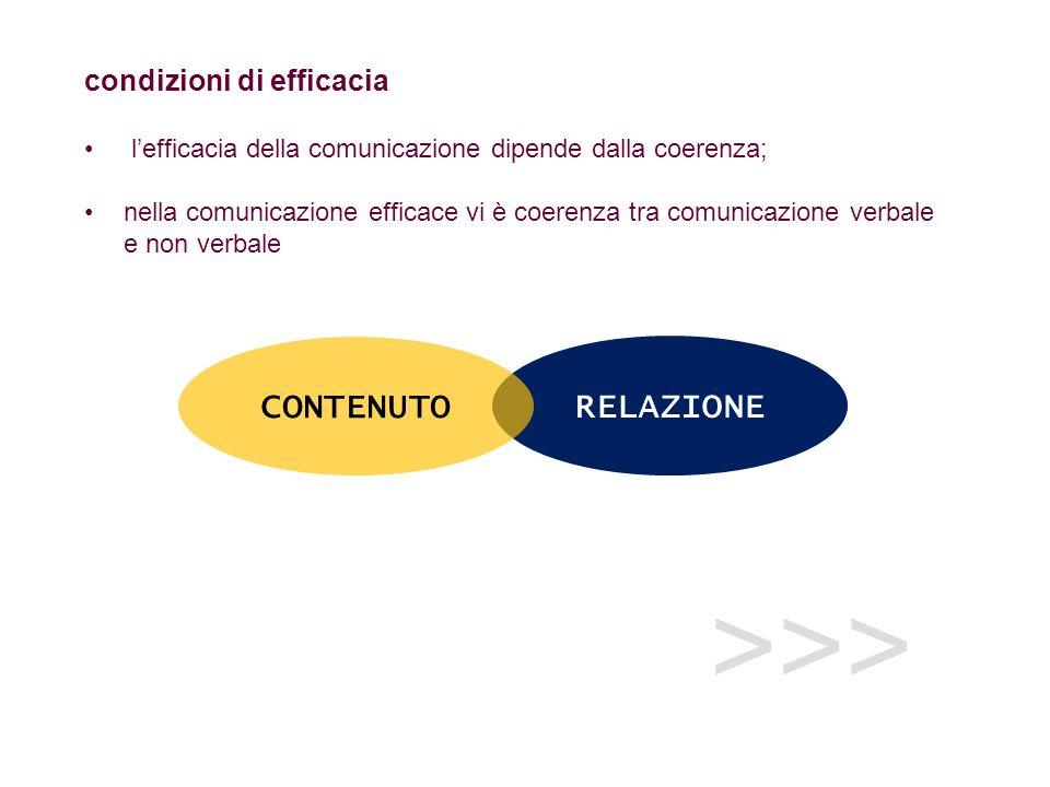 >>> RELAZIONE condizioni di efficacia lefficacia della comunicazione dipende dalla coerenza; nella comunicazione efficace vi è coerenza tra comunicazi