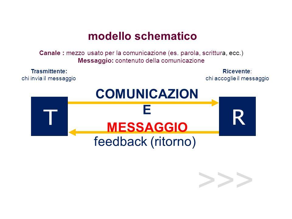 >>> T feedback (ritorno) COMUNICAZION E MESSAGGIO Canale : mezzo usato per la comunicazione (es. parola, scrittura, ecc.) Messaggio: contenuto della c
