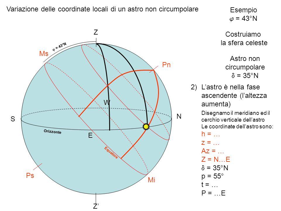 Variazione delle coordinate locali di un astro non circumpolare Esempio = 43°N Costruiamo la sfera celeste Z Z Orizzonte = 43°N Equatore Pn Ps Astro n