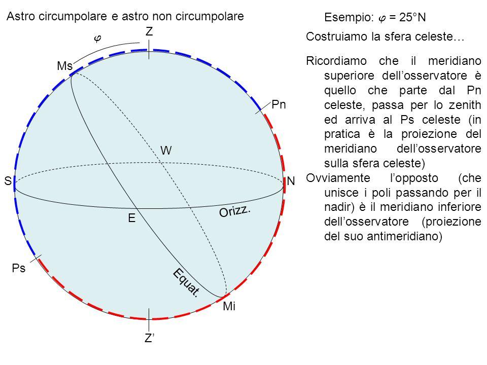 Astro circumpolare e astro non circumpolare Orizz. Z Equat. Pn Ps N E S W Ms Mi Esempio: = 25°N Costruiamo la sfera celeste… Ricordiamo che il meridia