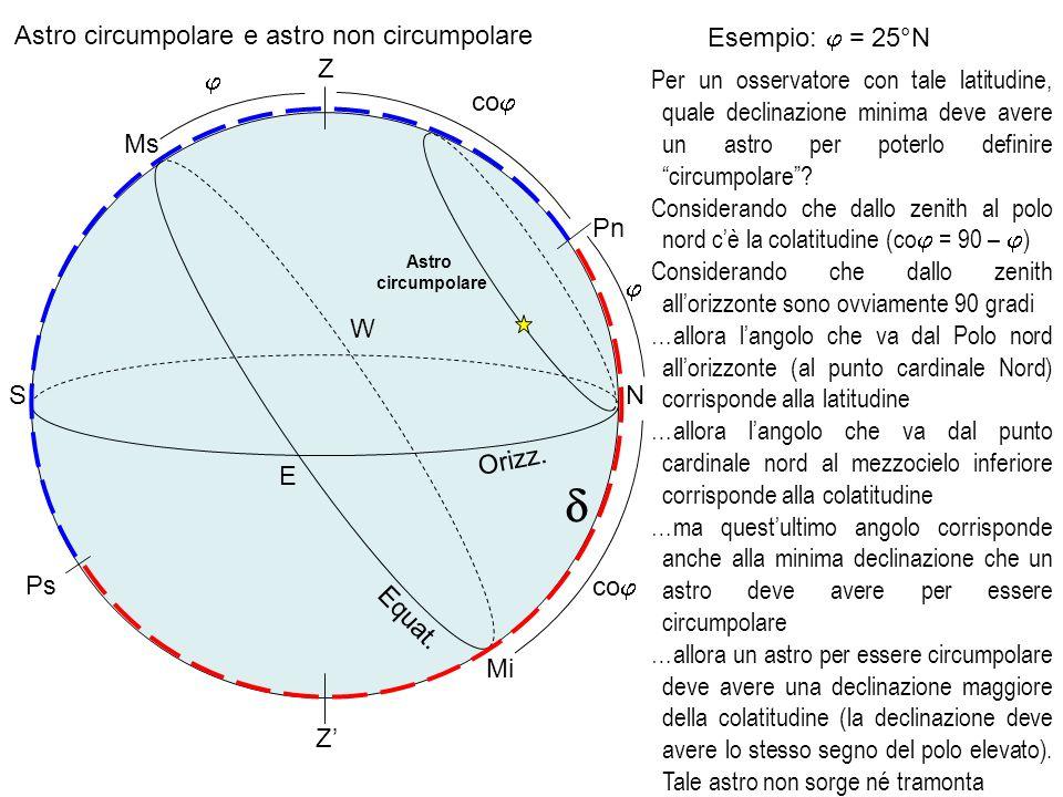 Astro circumpolare e astro non circumpolare Orizz. Z Equat. Pn Ps N E S W Ms Mi Esempio: = 25°N Per un osservatore con tale latitudine, quale declinaz