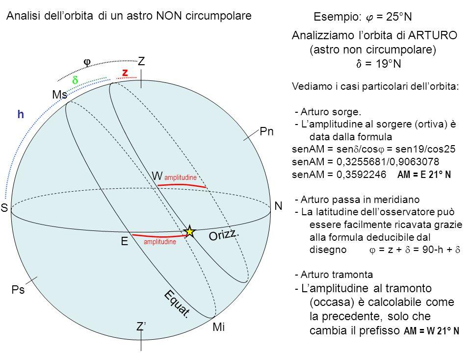 Orizz. Z Equat. Pn Ps N E S W Ms Mi Esempio: = 25°N Analizziamo lorbita di ARTURO (astro non circumpolare) = 19°N Vediamo i casi particolari dellorbit
