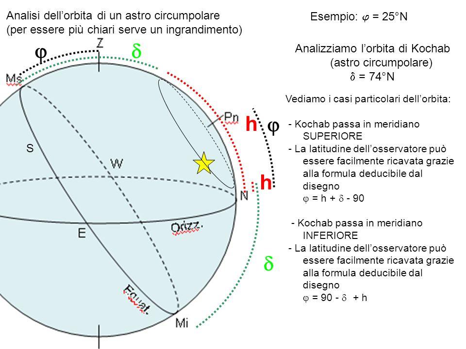 S Esempio: = 25°N Analisi dellorbita di un astro circumpolare (per essere più chiari serve un ingrandimento) Analizziamo lorbita di Kochab (astro circ