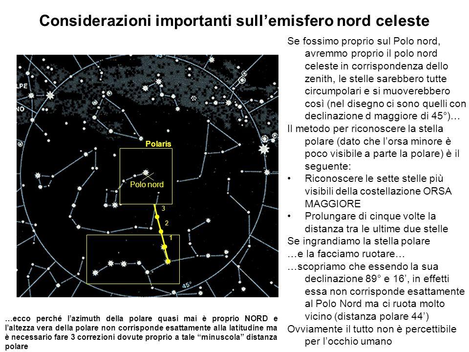 Considerazioni importanti sullemisfero nord celeste Se fossimo proprio sul Polo nord, avremmo proprio il polo nord celeste in corrispondenza dello zen