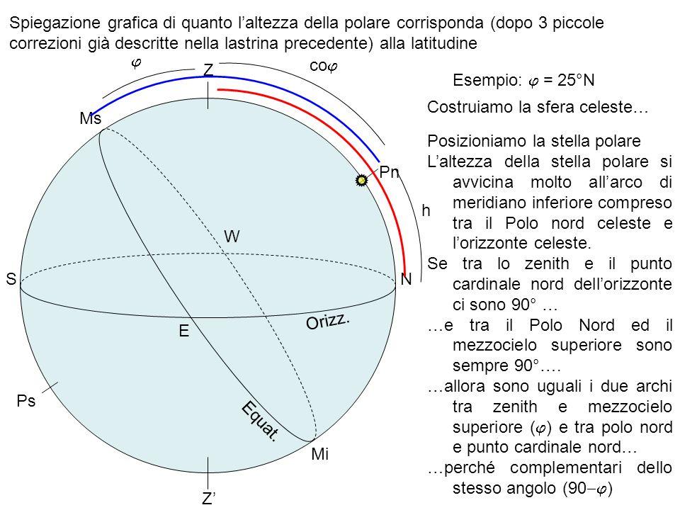 Spiegazione grafica di quanto laltezza della polare corrisponda (dopo 3 piccole correzioni già descritte nella lastrina precedente) alla latitudine Or