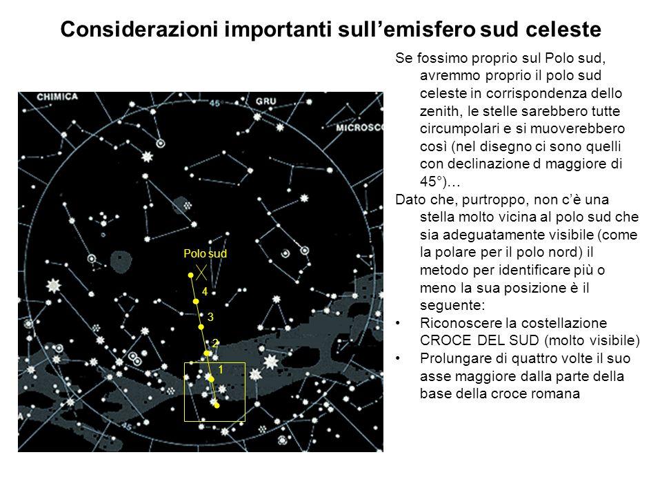 Considerazioni importanti sullemisfero sud celeste Se fossimo proprio sul Polo sud, avremmo proprio il polo sud celeste in corrispondenza dello zenith