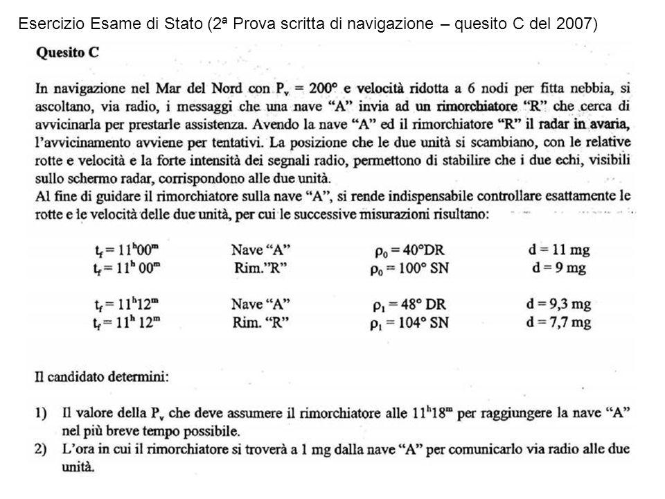 1)Trasformiamo i rilevamenti polari in rilevamenti veri per poterli inserire sul rapportatore Nave A 1100 – 240 – 11 Nm 1112 – 248 – 9,3 Nm Nave R 1100 – 100 – 9 Nm 1112 – 096 – 7,7 Nm 2) Mettiamo i 2 rilevamenti di entrambe le navi sul rapportatore 3) Tracciamo entrambe le DMR 4) Determiniamo i vettori relativi misurando lo spazio tra il primo ed il secondo rilevamento (basta moltiplicarlo per 5 per ottenere il vettore relativo) VrA = 11 Kn VrR = 6,5 Kn Nave A Nave R DMRA DMRR SPAZIO = 2,2 VrA = 11 Kn SPAZIO = 1,3 VrR = 6,5 Kn 1100 1112 1100 1112