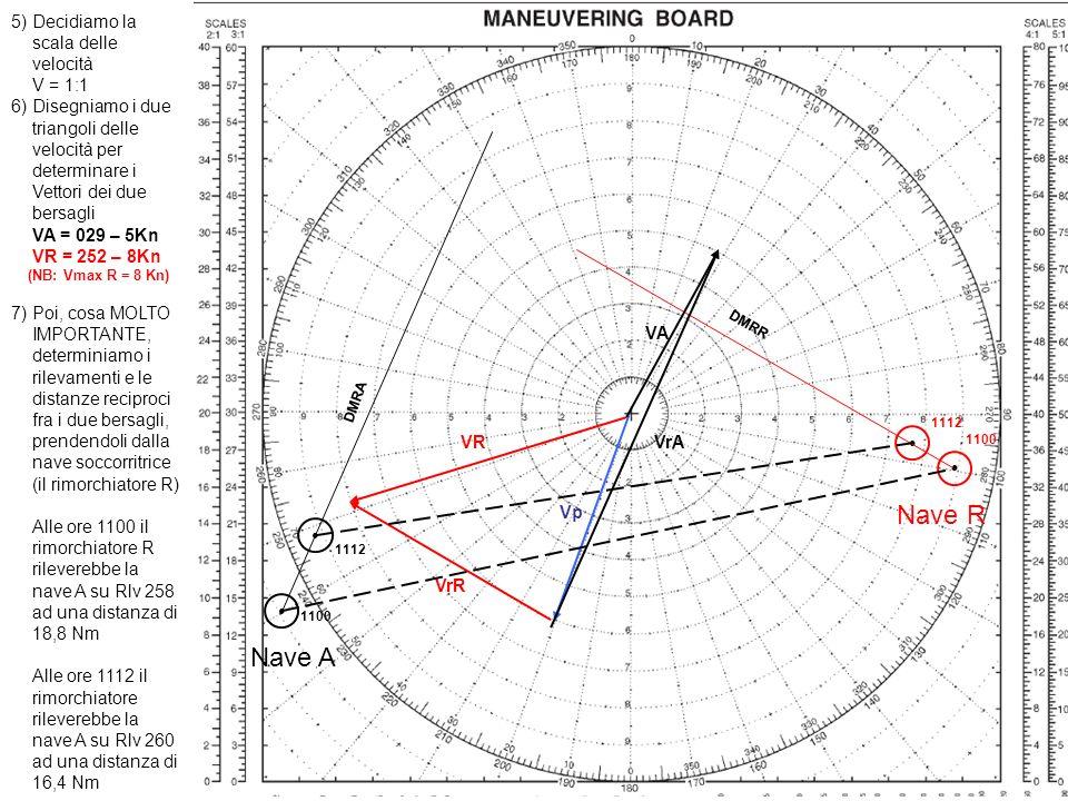 5) Decidiamo la scala delle velocità V = 1:1 6) Disegniamo i due triangoli delle velocità per determinare i Vettori dei due bersagli VA = 029 – 5Kn VR = 252 – 8Kn (NB: Vmax R = 8 Kn) 7) Poi, cosa MOLTO IMPORTANTE, determiniamo i rilevamenti e le distanze reciproci fra i due bersagli, prendendoli dalla nave soccorritrice (il rimorchiatore R) Alle ore 1100 il rimorchiatore R rileverebbe la nave A su Rlv 258 ad una distanza di 18,8 Nm Alle ore 1112 il rimorchiatore rileverebbe la nave A su Rlv 260 ad una distanza di 16,4 Nm Nave A Nave R DMRA DMRR Vp VrA VA VrR VR 1100 1112 1100 1112