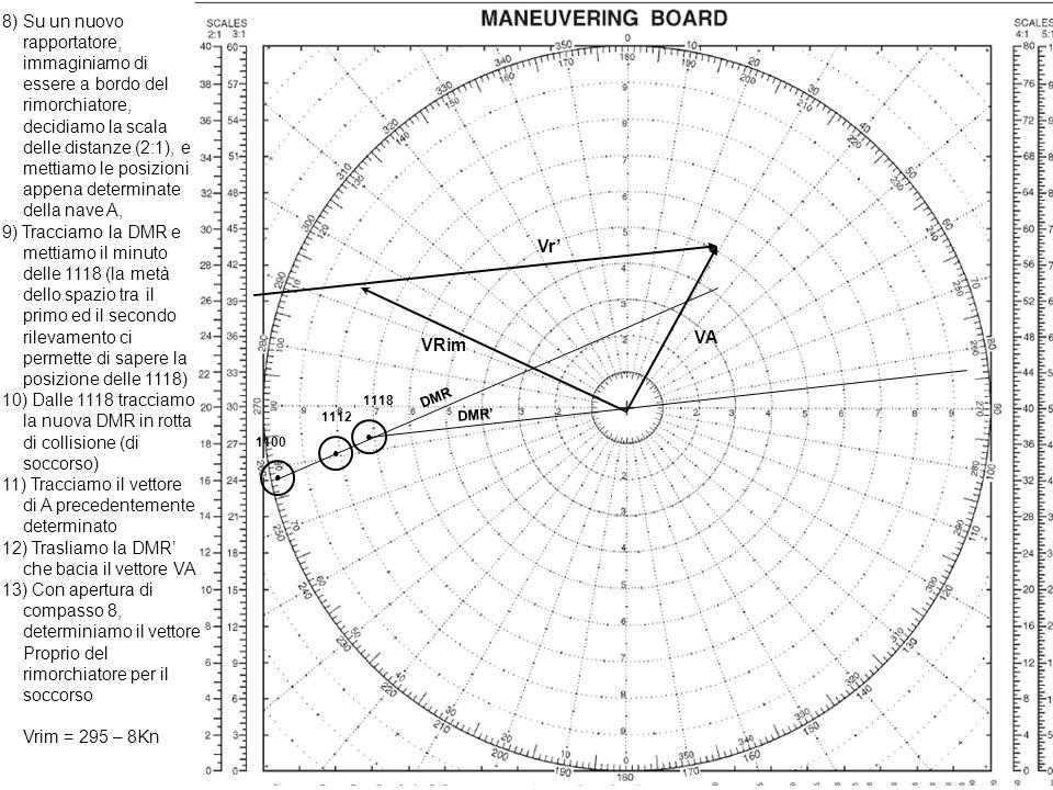 8) Su un nuovo rapportatore, immaginiamo di essere a bordo del rimorchiatore, decidiamo la scala delle distanze (2:1), e mettiamo le posizioni appena determinate della nave A, 9) Tracciamo la DMR e mettiamo il minuto delle 1118 (la metà dello spazio tra il primo ed il secondo rilevamento ci permette di sapere la posizione delle 1118) 10) Dalle 1118 tracciamo la nuova DMR in rotta di collisione (di soccorso) 11) Tracciamo il vettore di A precedentemente determinato 12) Trasliamo la DMR che bacia il vettore VA 13) Con apertura di compasso 8, determiniamo il vettore Proprio del rimorchiatore per il soccorso Vrim = 295 – 8Kn 1100 1112 1118 DMR VA Vr VRim