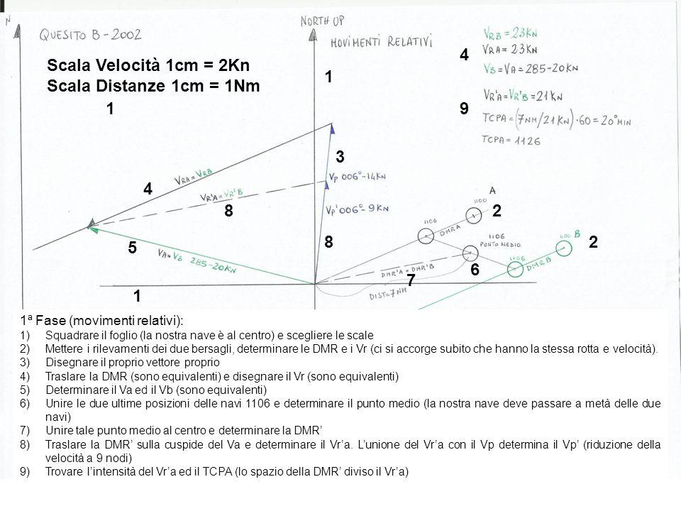 1ª Fase (controllo - movimenti reali): 1)Tracciare i rilevamenti 2)Tracciare i movimenti reali dei due bersagli e determinarne rotta e velocità 3)Mettere le posizioni del TCPA dei due bersagli (1026) 4)Unire i due bersagli e trovare il punto medio 5)Controllare se alla nuova velocità, a partire dalle 1106, la nostra nave si troverà proprio sul punto medio alle 1126 1 2 3 3 5 4 Scala 1cm = 1nm 1 2