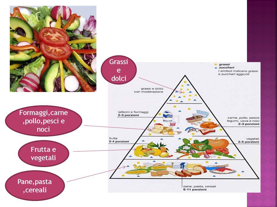 Pane,pasta,cereali Frutta e vegetali Formaggi,carne,pollo,pesci e noci Grassi e dolci