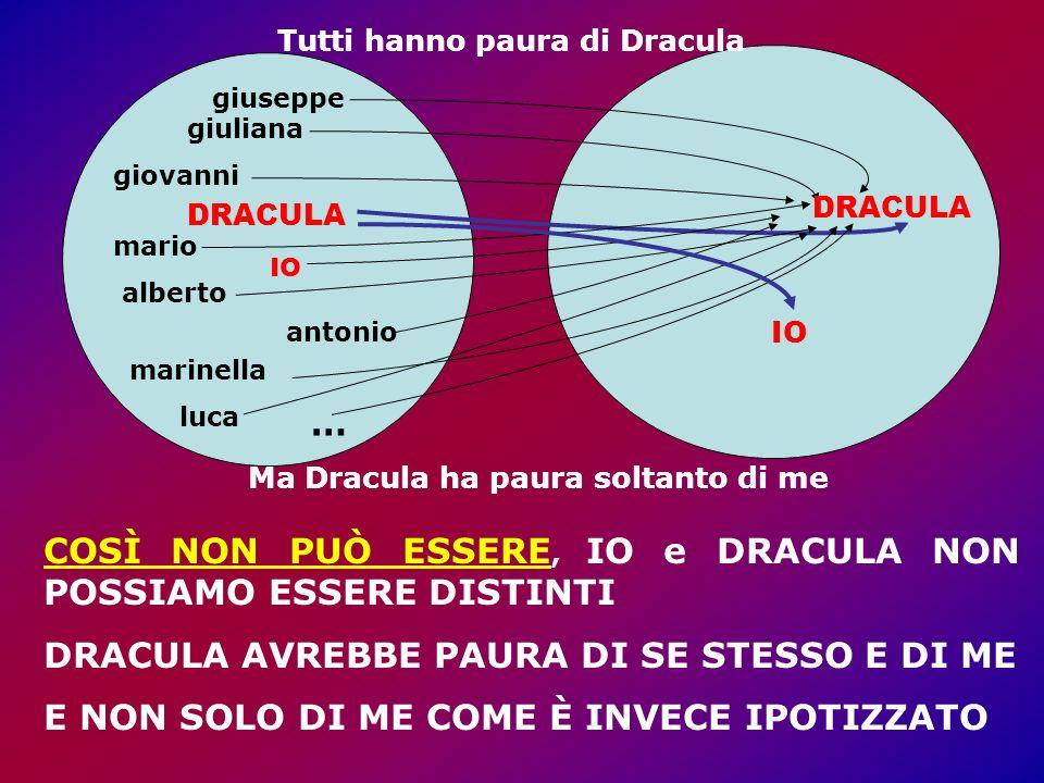 COSÌ NON PUÒ ESSERE, IO e DRACULA NON POSSIAMO ESSERE DISTINTI DRACULA AVREBBE PAURA DI SE STESSO E DI ME E NON SOLO DI ME COME È INVECE IPOTIZZATO giuliana giovanni mario alberto marinella antonio DRACULA IO luca … giuseppe DRACULA IO Tutti hanno paura di Dracula Ma Dracula ha paura soltanto di me