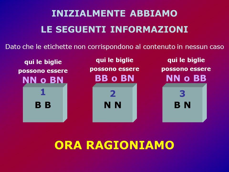 INIZIALMENTE ABBIAMO LE SEGUENTI INFORMAZIONI N 2 qui le biglie possono essere BB o BN B N 3 qui le biglie possono essere NN o BB B 1 qui le biglie possono essere NN o BN ORA RAGIONIAMO Dato che le etichette non corrispondono al contenuto in nessun caso