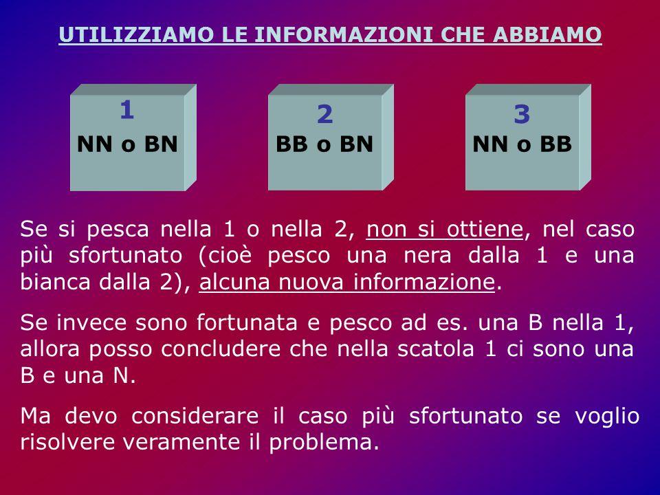NN o BN 1 BB o BN 2 NN o BB 3 UTILIZZIAMO LE INFORMAZIONI CHE ABBIAMO Se si pesca nella 1 o nella 2, non si ottiene, nel caso più sfortunato (cioè pesco una nera dalla 1 e una bianca dalla 2), alcuna nuova informazione.