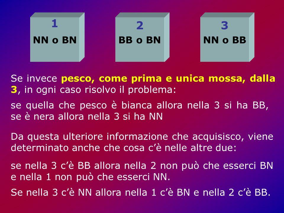 NN o BNBB o BNNN o BB 1 23 Se invece pesco, come prima e unica mossa, dalla 3, in ogni caso risolvo il problema: Da questa ulteriore informazione che acquisisco, viene determinato anche che cosa cè nelle altre due: se nella 3 cè BB allora nella 2 non può che esserci BN e nella 1 non può che esserci NN.
