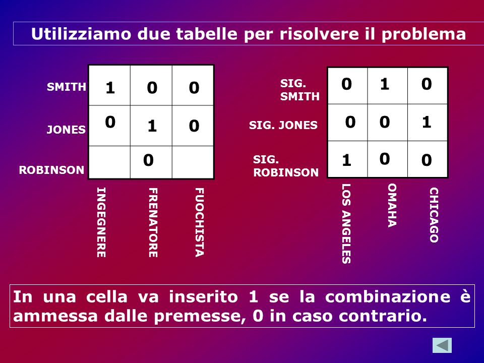 Utilizziamo due tabelle per risolvere il problema ROBINSON SMITH JONES INGEGNEREFRENATOREFUOCHISTA LOS ANGELESOMAHA CHICAGO SIG. SMITH SIG. JONES SIG.