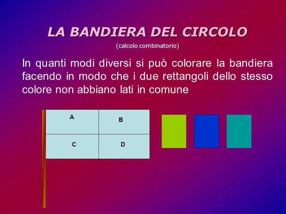 LA BANDIERA DEL CIRCOLO (calcolo combinatorio) In quanti modi diversi si può colorare la bandiera facendo in modo che i due rettangoli dello stesso colore non abbiano lati in comune A B CD