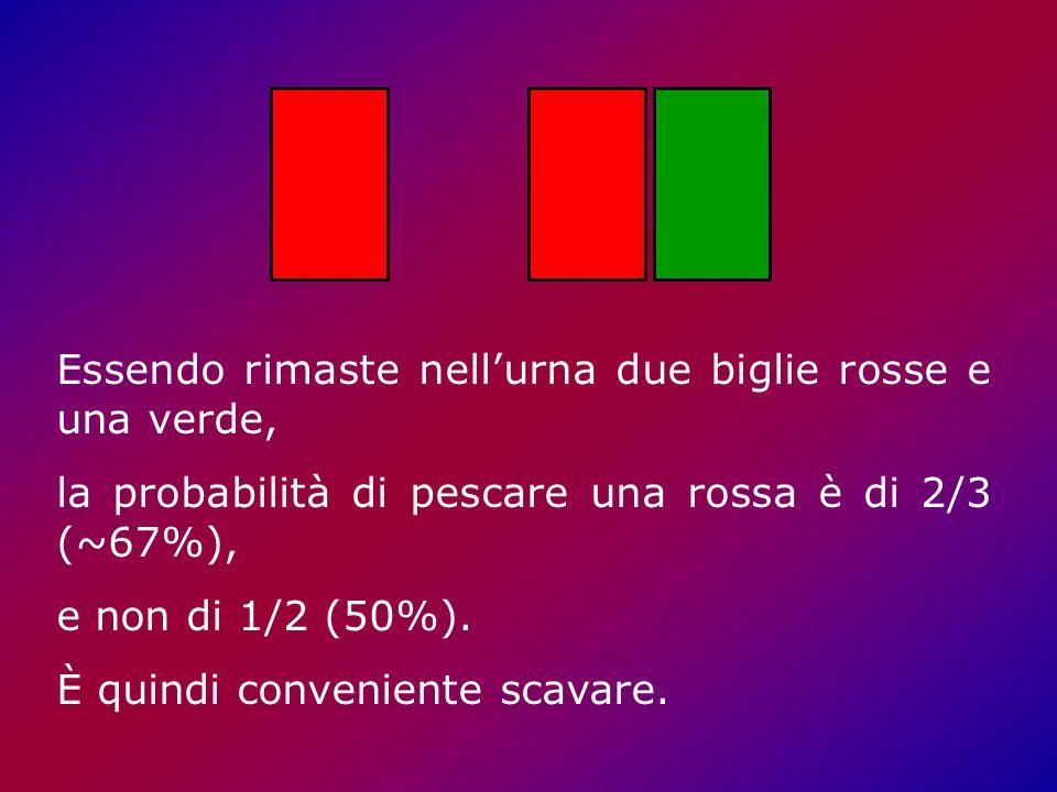 Essendo rimaste nellurna due biglie rosse e una verde, la probabilità di pescare una rossa è di 2/3 (~67%), e non di 1/2 (50%).