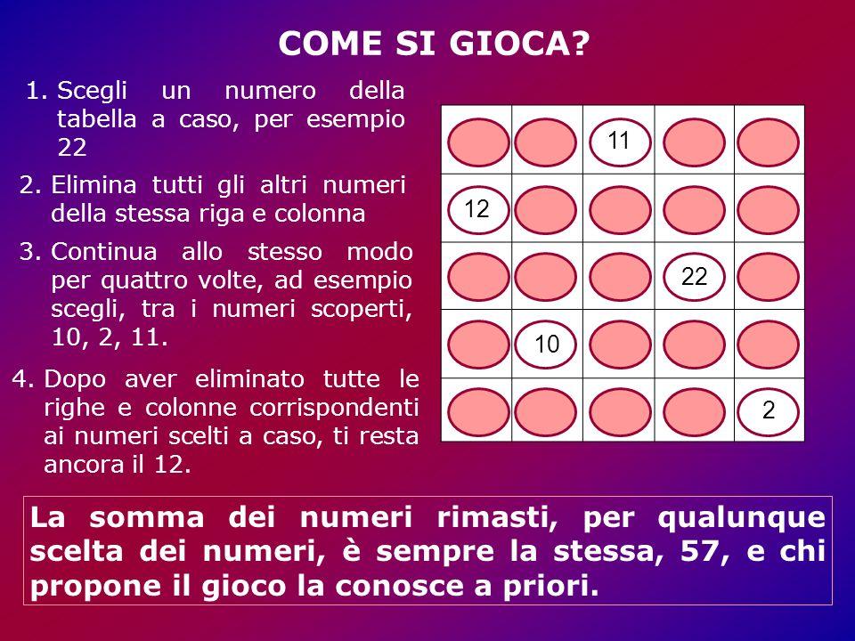 19811257 1214180 1658224 211013279 1436202 1.Scegli un numero della tabella a caso, per esempio 22 2.Elimina tutti gli altri numeri della stessa riga e colonna 3.Continua allo stesso modo per quattro volte, ad esempio scegli, tra i numeri scoperti, 10, 2, 11.