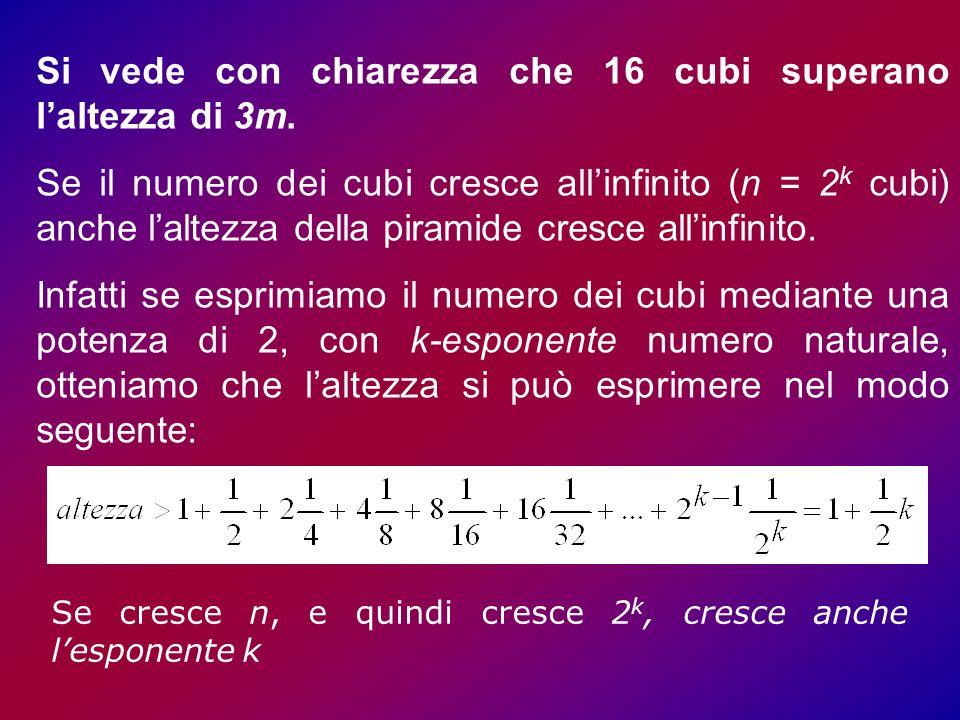 Si vede con chiarezza che 16 cubi superano laltezza di 3m.