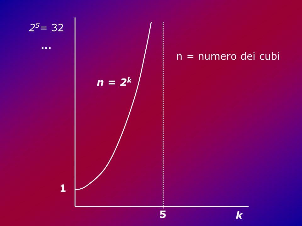 1 5 2 5 = 32 … n = 2 k k n = numero dei cubi