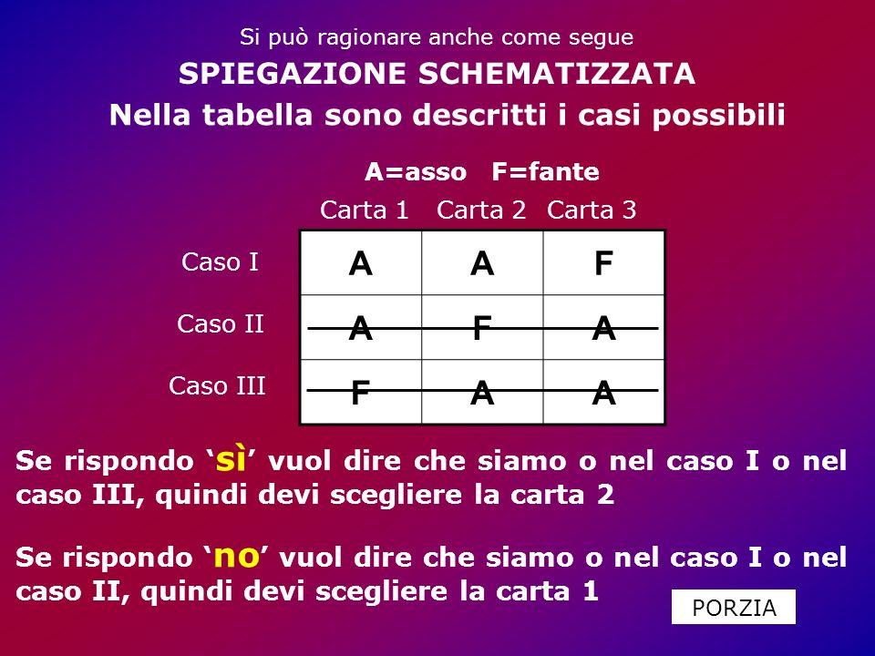 AAF AFA FAA Caso I Caso II Caso III Se rispondo sì vuol dire che siamo o nel caso I o nel caso III, quindi devi scegliere la carta 2 Se rispondo no vuol dire che siamo o nel caso I o nel caso II, quindi devi scegliere la carta 1 SPIEGAZIONE SCHEMATIZZATA A=asso F=fante Nella tabella sono descritti i casi possibili Carta 1Carta 2Carta 3 PORZIA Si può ragionare anche come segue