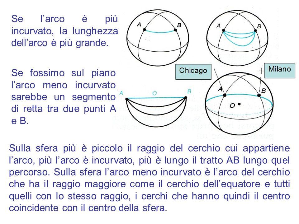 Quando lasciamo andare lelastico questo si dispone in modo che la tensione sia minima : sul piano lelastico si dispone secondo il segmento AB La geodetica sulla sfera è un cerchio massimo La geodetica sul piano è una retta Sulla sfera assume la posizione di arco di cerchio massimo Sperimentiamolo con un elastico