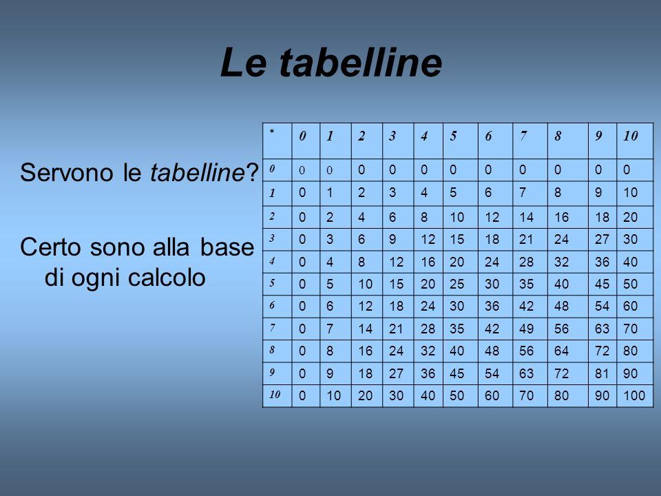 Le tabelline Servono le tabelline? Certo sono alla base di ogni calcolo * 012345678910 0 00 000000000 1 0123456789 2 02468 1214161820 3 03691215182124