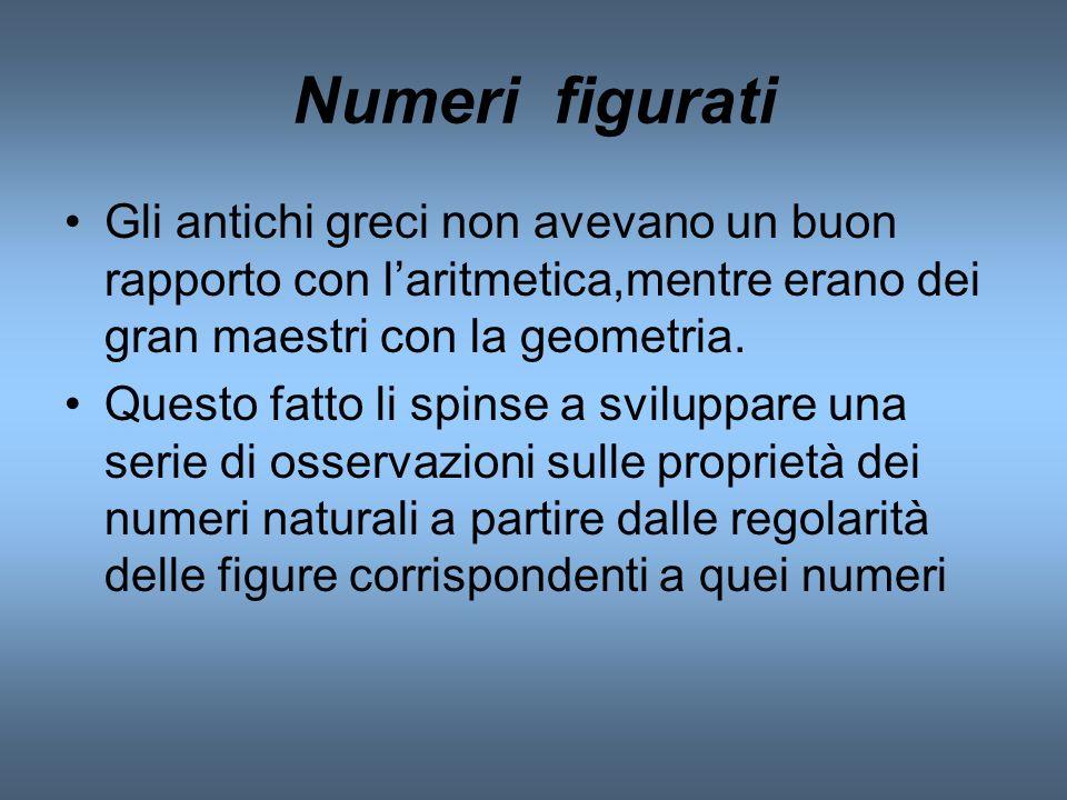 Numeri figurati Gli antichi greci non avevano un buon rapporto con laritmetica,mentre erano dei gran maestri con la geometria. Questo fatto li spinse