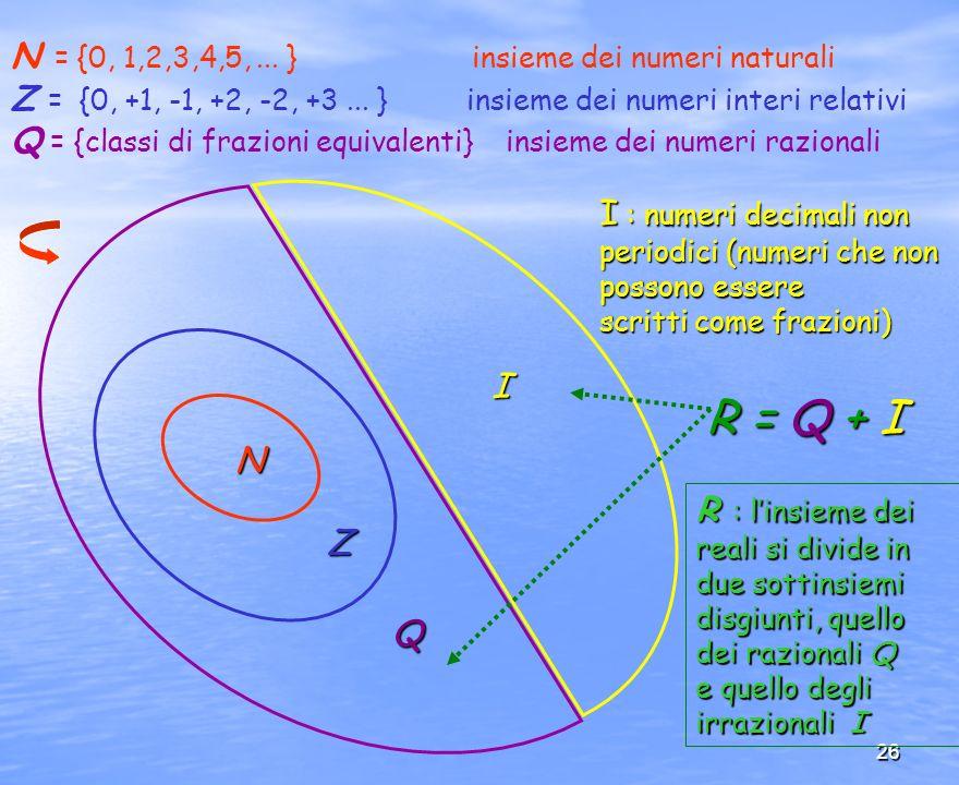 26 I Q Z N N = {0, 1,2,3,4,5,... } insieme dei numeri naturali Z = {0, +1, -1, +2, -2, +3... } insieme dei numeri interi relativi Q = {classi di frazi