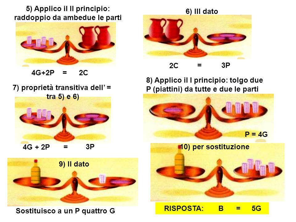 5) Applico il II principio: raddoppio da ambedue le parti 6) III dato 7) proprietà transitiva dell = tra 5) e 6) 8) Applico il I principio: tolgo due P (piattini) da tutte e due le parti 10) per sostituzione 4G+2P2C= 3P= 5G = 3P Sostituisco a un P quattro G 9) II dato P = 4G B=RISPOSTA: 4G + 2P