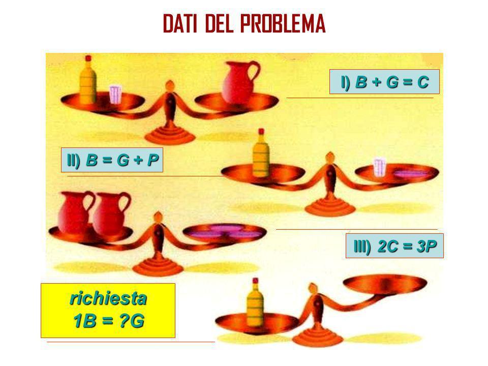 DATI DEL PROBLEMA I) B + G = C II) B = G + P III) 2C = 3P richiesta 1B = ?G