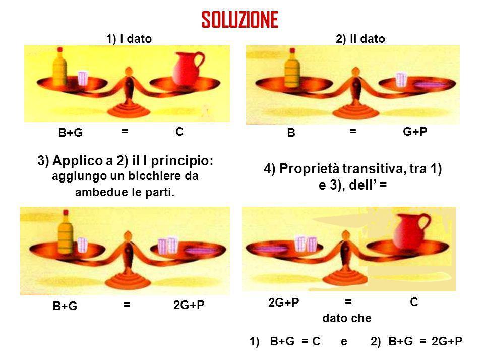 1) I dato2) II dato 3) Applico a 2) il I principio: aggiungo un bicchiere da ambedue le parti. 4) Proprietà transitiva, tra 1) e 3), dell = B G+P= B+G