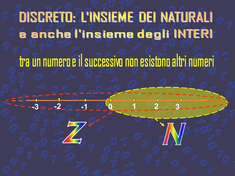 linsieme dei numeri reali non è numerabile, non è quindi possibile metterlo in corrispondenza biunivoca con i numeri naturali, R ha la potenza del con