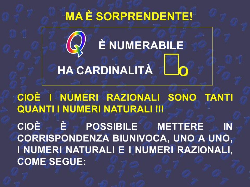 01 2 3 Questi non sono numeri razionali, ma numeri irrazionali, e occupano punti della retta. Di numeri irrazionali ce ne sono infiniti altri …, anzi